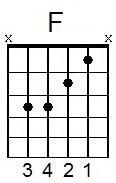 beginner guitar chords beginner electric guitar com. Black Bedroom Furniture Sets. Home Design Ideas